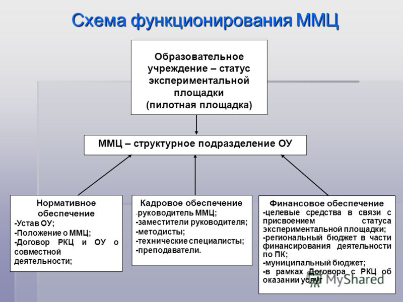 Схема функционирования ММЦ ММЦ – структурное подразделение ОУ Образовательное учреждение – статус экспериментальной площадки (пилотная площадка) Нормативное обеспечение -Устав ОУ; -Положение о ММЦ; -Договор РКЦ и ОУ о совместной деятельности; Кадрово