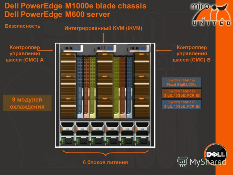 Dell PowerEdge M1000e blade chassis Dell PowerEdge M600 server Безопасность 6 блоков питания Контроллер управления шасси (CMC) A Контроллер управления шасси (CMC) B Интегрированный KVM (IKVM) 9 модулей охлаждения Switch Fabric A Fixed GigE LOMs Switc