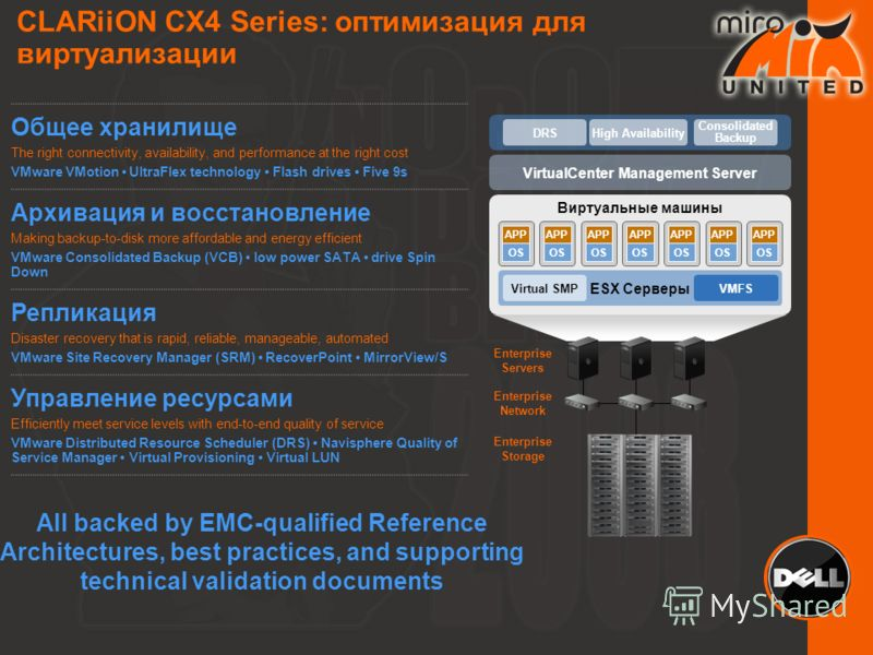 All backed by EMC-qualified Reference Architectures, best practices, and supporting technical validation documents Виртуальные машины APP OS APP OS APP OS APP OS APP OS APP OS APP OS ESX Серверы VirtualCenter Management Server VMFS Enterprise Storage