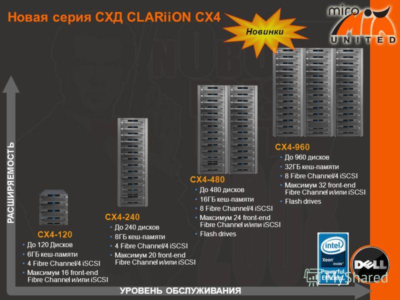 Новая серия СХД CLARiiON CX4 УРОВЕНЬ ОБСЛУЖИВАНИЯ РАСШИРЯЕМОСТЬ CX4-480 До 480 дисков 16ГБ кеш-памяти 8 Fibre Channel/4 iSCSI Максимум 24 front-end Fibre Channel и/или iSCSI Flash drives CX4-960 До 960 дисков 32ГБ кеш-памяти 8 Fibre Channel/4 iSCSI М