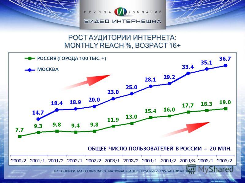 РОСТ АУДИТОРИИ ИНТЕРНЕТА: MONTHLY REACH %, ВОЗРАСТ 16 + ИСТОЧНИКИ: MARKETING INDEX, NATIONAL READERSHIP SURVEY (TNS GALLUP MEDIA) РОССИЯ (ГОРОДА 100 ТЫС. +) МОСКВА ОБЩЕЕ ЧИСЛО ПОЛЬЗОВАТЕЛЕЙ В РОССИИ ~ 20 МЛН.
