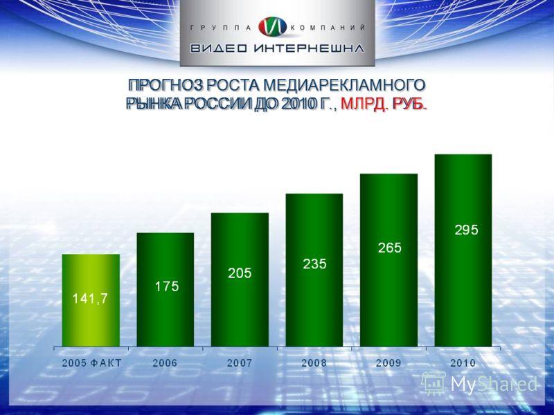 ПРОГНОЗ РОСТА МЕДИАРЕКЛАМНОГО РЫНКА РОССИИ ДО 2010 Г., МЛРД. РУБ.