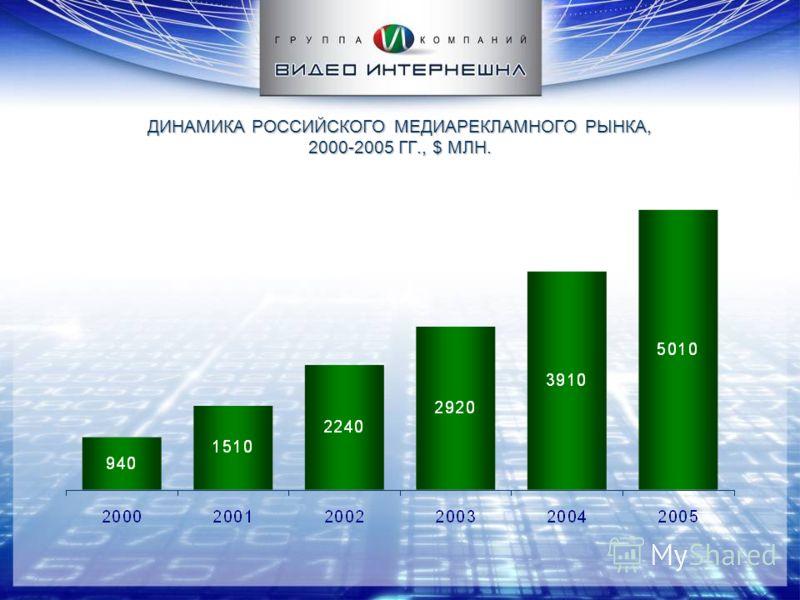 ДИНАМИКА РОССИЙСКОГО МЕДИАРЕКЛАМНОГО РЫНКА, 2000-2005 ГГ., $ МЛН.