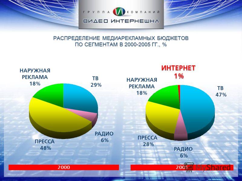 ИНТЕРНЕТ1% ИНТЕРНЕТ1% РАСПРЕДЕЛЕНИЕ МЕДИАРЕКЛАМНЫХ БЮДЖЕТОВ ПО СЕГМЕНТАМ В 2000-2005 ГГ., % 2000 ТВ 29% РАДИО 6% ПРЕССА 48% НАРУЖНАЯ РЕКЛАМА 18% 2005 ТВ 47% РАДИО 6% ПРЕССА 28% НАРУЖНАЯ РЕКЛАМА 18%
