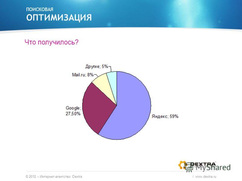 Что получилось? ПОИСКОВАЯ ОПТИМИЗАЦИЯ © 2012 – Интернет-агентство Dextra / www.dextra.ru