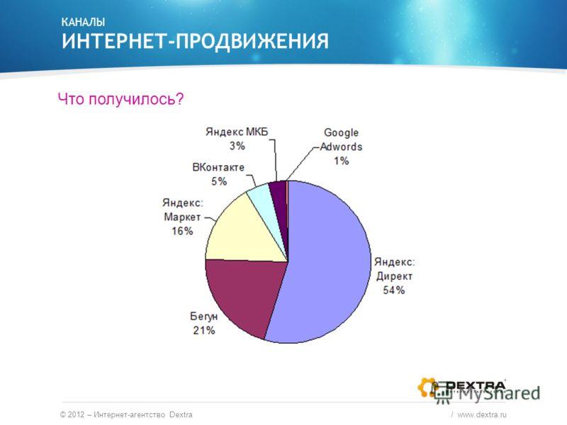 Что получилось? КАНАЛЫ ИНТЕРНЕТ-ПРОДВИЖЕНИЯ © 2012 – Интернет-агентство Dextra / www.dextra.ru