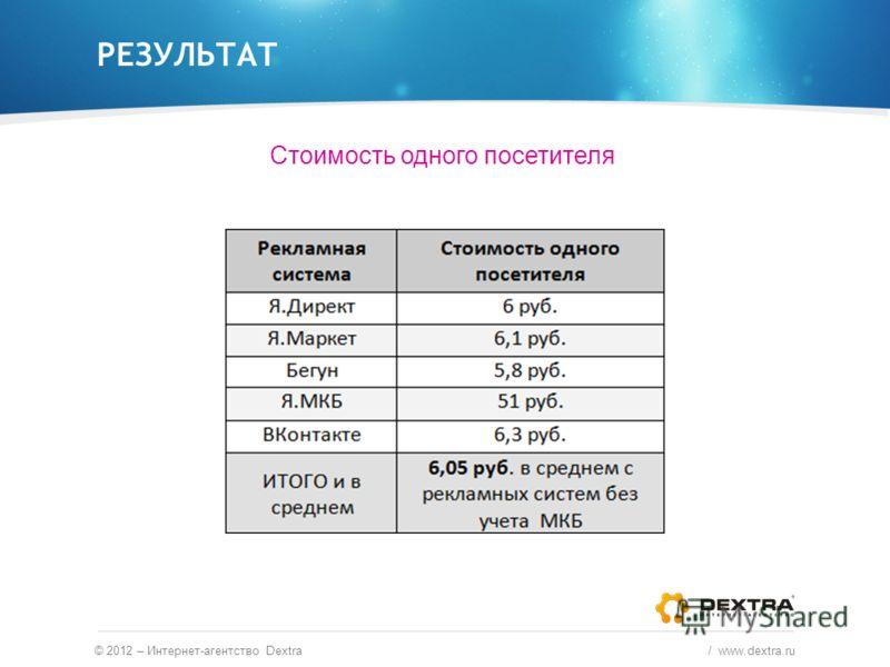 РЕЗУЛЬТАТ © 2012 – Интернет-агентство Dextra / www.dextra.ru Стоимость одного посетителя