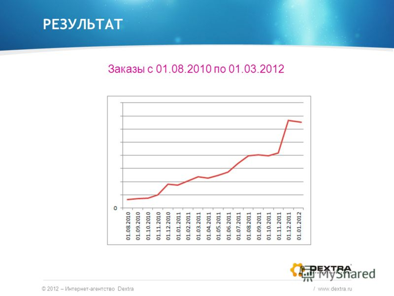 РЕЗУЛЬТАТ © 2012 – Интернет-агентство Dextra / www.dextra.ru Заказы с 01.08.2010 по 01.03.2012