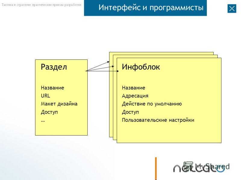 Тактика и стратегия: практические приемы разработки Интерфейс и программисты РазделИнфоблок Название URLАдресация Макет дизайнаДействие по умолчаниюДоступ …Пользовательские настройки