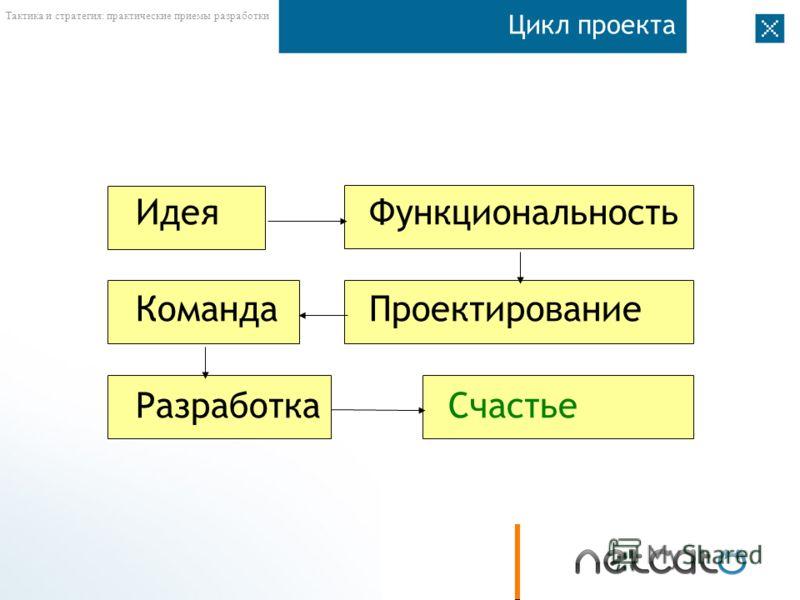 Тактика и стратегия: практические приемы разработки Цикл проекта ИдеяФункциональность КомандаПроектирование РазработкаСчастье