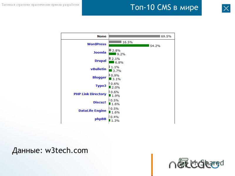 Тактика и стратегия: практические приемы разработки Топ-10 CMS в мире Данные: w3tech.com