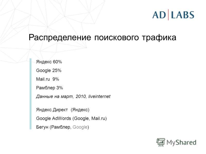 Распределение поискового трафика Яндекс 60% Google 25% Mail.ru 9% Рамблер 3% Данные на март, 2010, liveinternet Яндекс.Директ (Яндекс) Google AdWords (Google, Mail.ru) Бегун (Рамблер, Google)