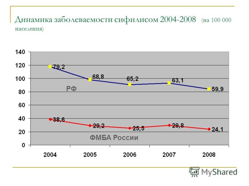 Динамика заболеваемости сифилисом 2004-2008 (на 100 000 населения) ФМБА России РФ