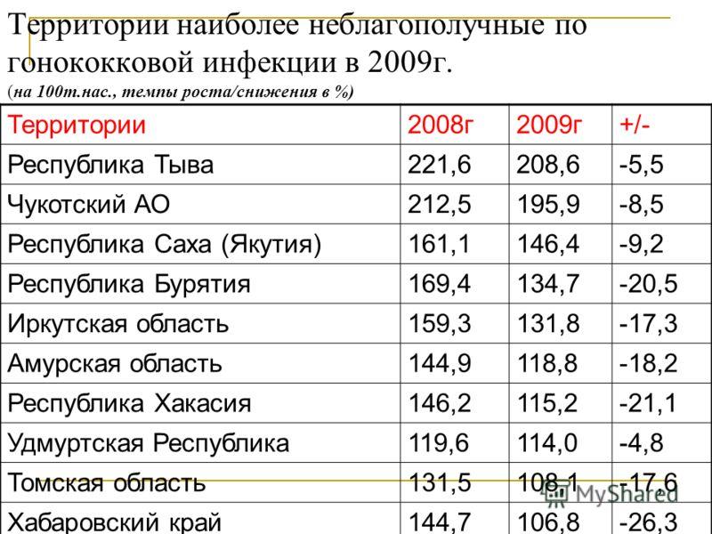 Территории наиболее неблагополучные по гонококковой инфекции в 2009г. (на 100т.нас., темпы роста/снижения в %) Территории2008г2009г+/- Республика Тыва221,6208,6-5,5 Чукотский АО212,5195,9-8,5 Республика Саха (Якутия)161,1146,4-9,2 Республика Бурятия1