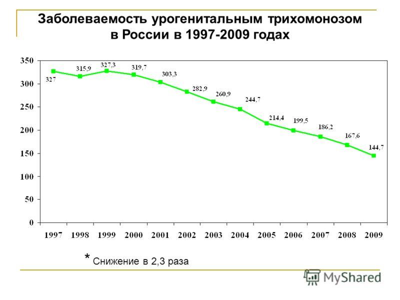 Заболеваемость урогенитальным трихомонозом в России в 1997-2009 годах * Снижение в 2,3 раза