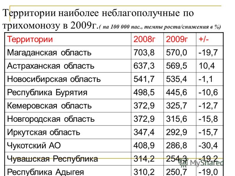 Территории наиболее неблагополучные по трихомонозу в 2009г. ( на 100 000 нас., темпы роста/снижения в %) Территории2008г2009г+/- Магаданская область703,8570,0-19,7 Астраханская область637,3569,510,4 Новосибирская область541,7535,4-1,1 Республика Буря