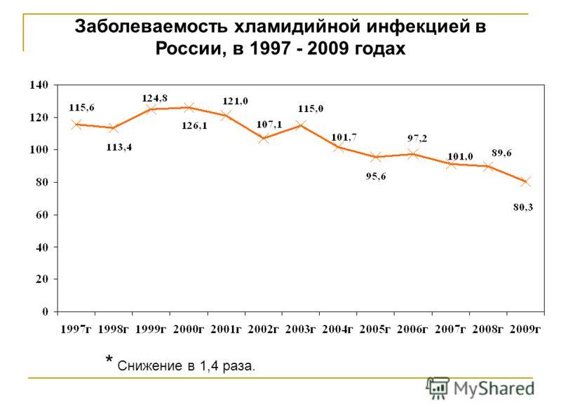 Заболеваемость хламидийной инфекцией в России, в 1997 - 2009 годах * Снижение в 1,4 раза.