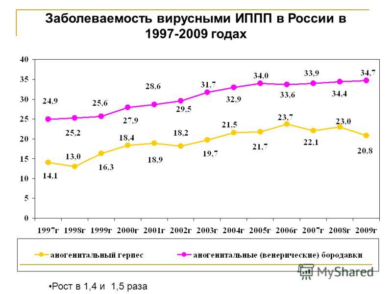 Заболеваемость вирусными ИППП в России в 1997-2009 годах Рост в 1,4 и 1,5 раза