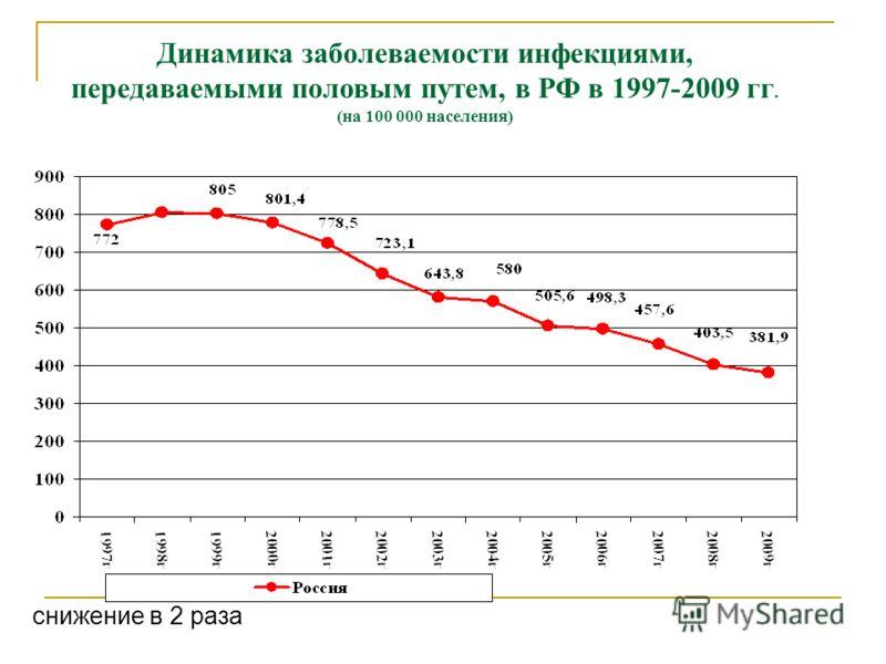 Динамика заболеваемости инфекциями, передаваемыми половым путем, в РФ в 1997-2009 гг. (на 100 000 населения) снижение в 2 раза