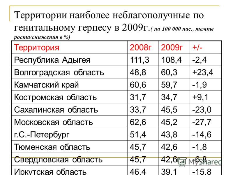Территории наиболее неблагополучные по генитальному герпесу в 2009г. ( на 100 000 нас., темпы роста/снижения в %) Территория2008г2009г+/- Республика Адыгея111,3108,4-2,4 Волгоградская область48,860,3+23,4 Камчатский край60,659,7-1,9 Костромская облас