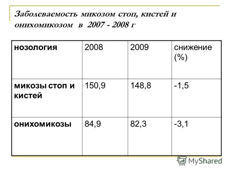 Заболеваемость микозом стоп, кистей и онихомикозом в 2007 - 2008 г нозология20082009снижение (%) микозы стоп и кистей 150,9148,8-1,5 онихомикозы84,982,3-3,1