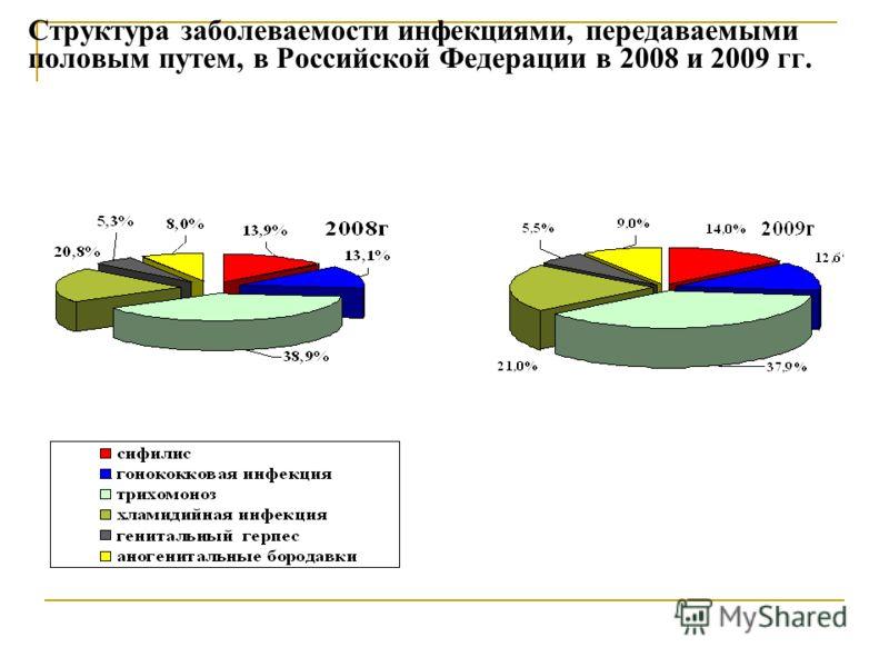 Структура заболеваемости инфекциями, передаваемыми половым путем, в Российской Федерации в 2008 и 2009 гг.