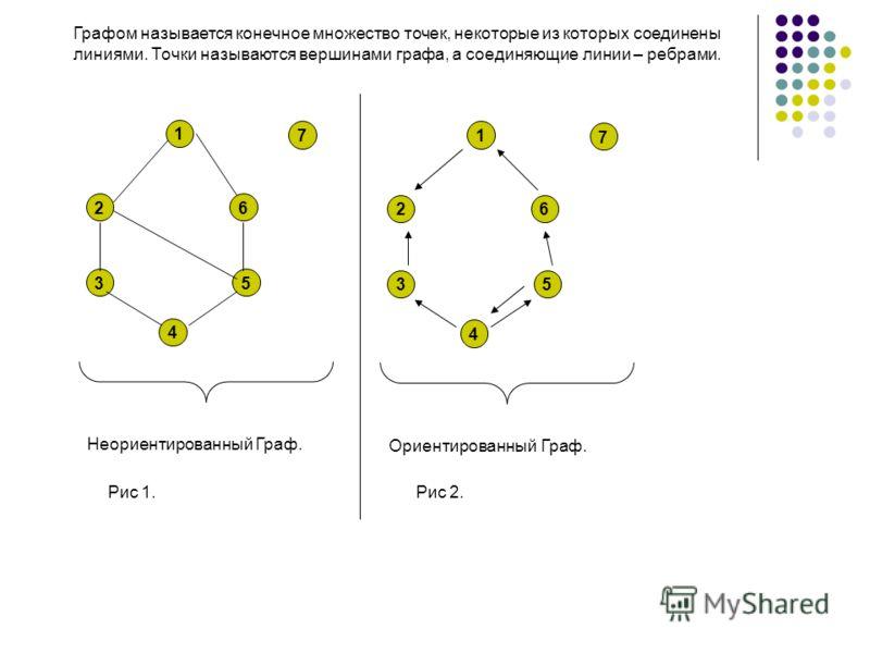 1 2 3 4 5 6 7 Неориентированный Граф. Графом называется конечное множество точек, некоторые из которых соединены линиями. Точки называются вершинами графа, а соединяющие линии – ребрами. 1 2 3 4 5 6 7 Ориентированный Граф. Рис 1.Рис 2.