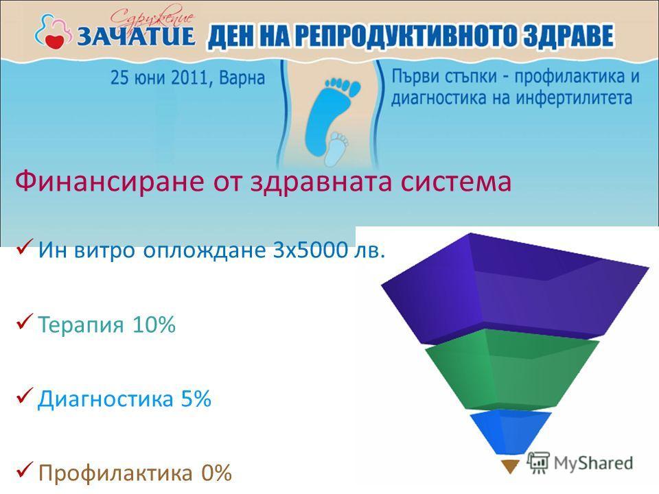 Финансиране от здравната система Ин витро оплождане 3x5000 лв. Терапия 10% Диагностика 5% Профилактика 0%