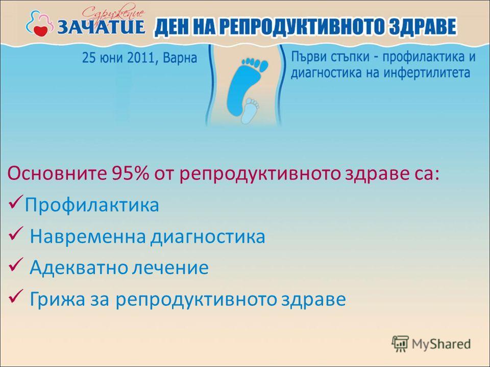 Основните 95% от репродуктивното здраве са: Профилактика Навременна диагностика Адекватно лечение Грижа за репродуктивното здраве