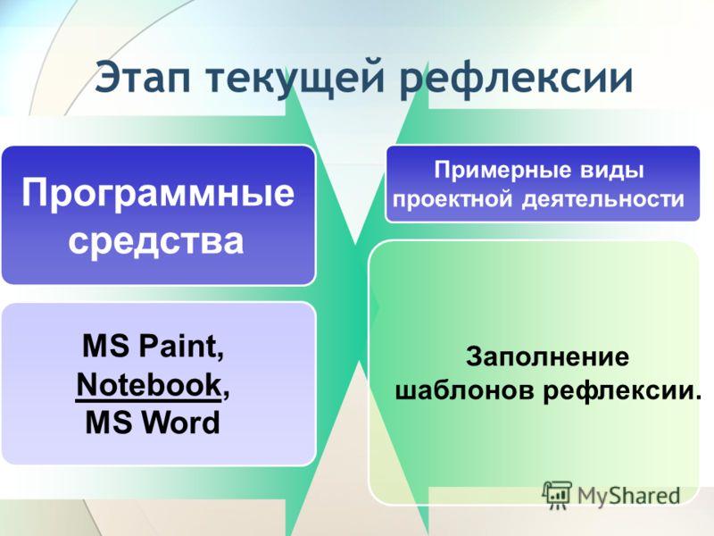 Этап текущей рефлексии Программные средства Примерные виды проектной деятельности MS Paint, Notebook, MS Word Заполнение шаблонов рефлексии.