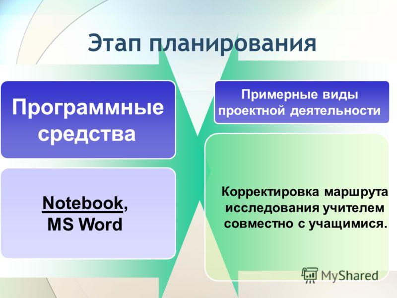 Этап планирования Программные средства Примерные виды проектной деятельности Notebook, MS Word Корректировка маршрута исследования учителем совместно с учащимися.