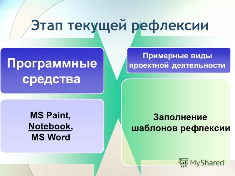 Этап текущей рефлексии Программные средства Примерные виды проектной деятельности MS Paint, Notebook, MS Word Заполнение шаблонов рефлексии