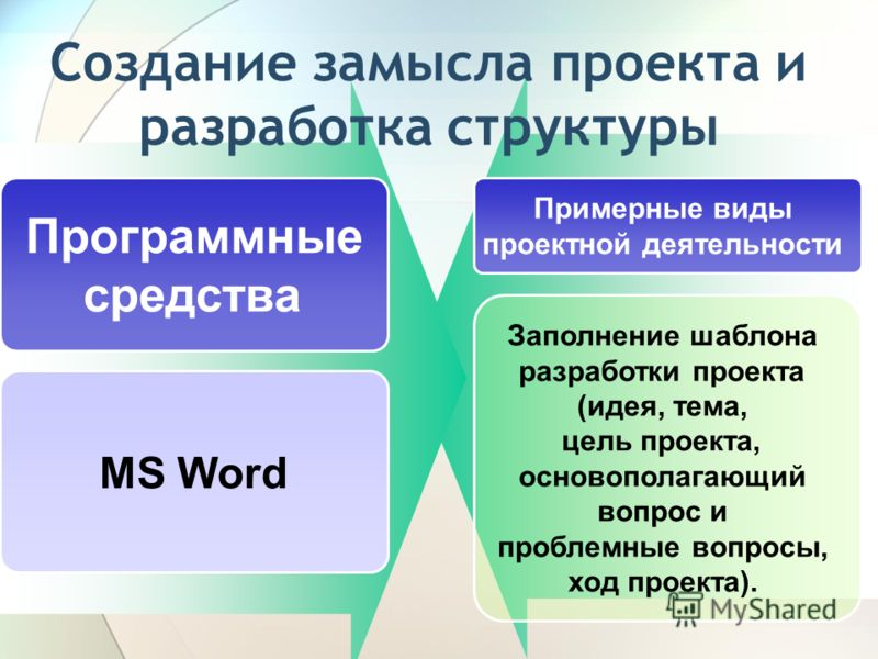 Создание замысла проекта и разработка структуры Программные средства Примерные виды проектной деятельности MS Word Заполнение шаблона разработки проекта (идея, тема, цель проекта, основополагающий вопрос и проблемные вопросы, ход проекта).