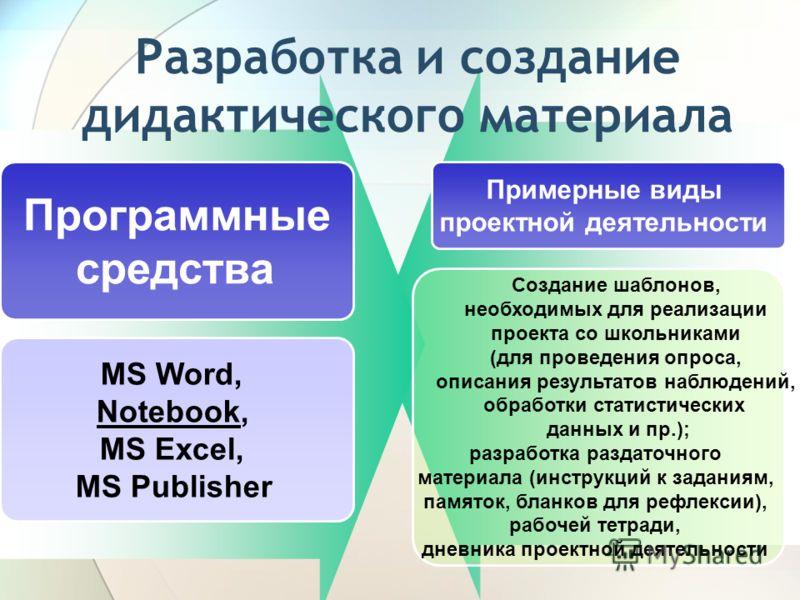 Разработка и создание дидактического материала Программные средства Примерные виды проектной деятельности MS Word, Notebook, MS Ехсеl, MS Publisher Создание шаблонов, необходимых для реализации проекта со школьниками (для проведения опроса, описания