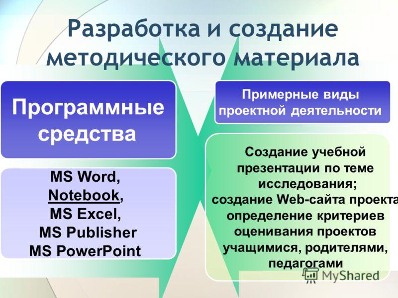 Разработка и создание методического материала Программные средства Примерные виды проектной деятельности MS Word, Notebook, MS Ехсеl, MS Publisher MS РоwerPoint Создание учебной презентации по теме исследования; создание Web-сайта проекта; определени