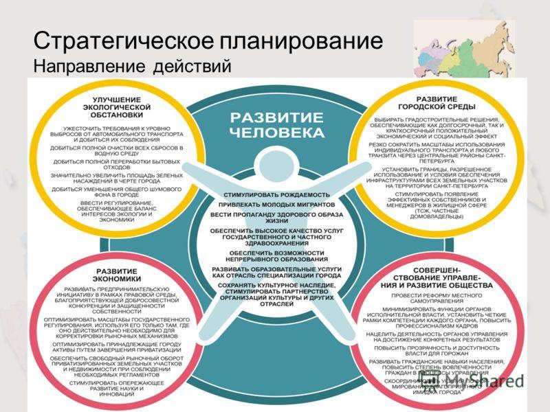 Лимонов Л.Э.Слайд 22 Стратегическое планирование Направление действий