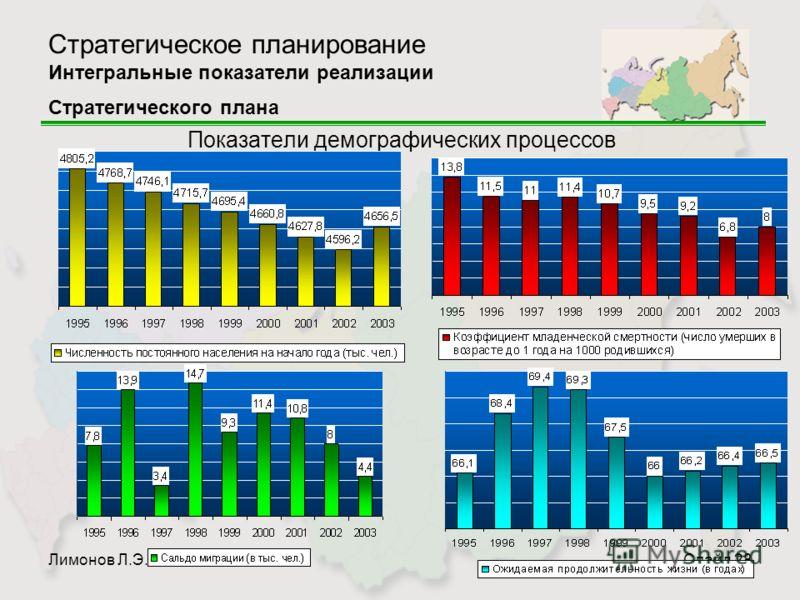 Лимонов Л.Э.Слайд 28 Стратегическое планирование Интегральные показатели реализации Стратегического плана Показатели демографических процессов