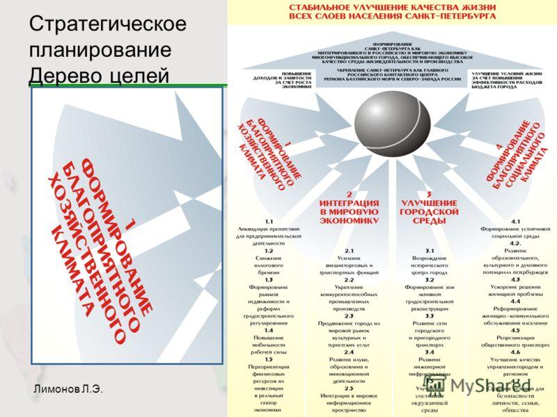 Лимонов Л.Э.Слайд 30 Стратегическое планирование Дерево целей