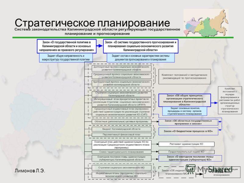 Лимонов Л.Э.Слайд 41 Стратегическое планирование