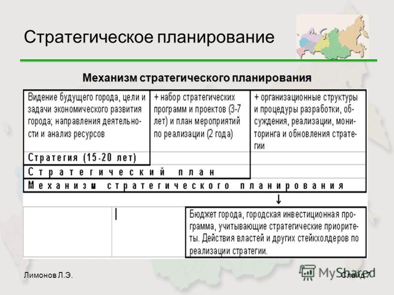 Лимонов Л.Э.Слайд 7 Стратегическое планирование Механизм стратегического планирования