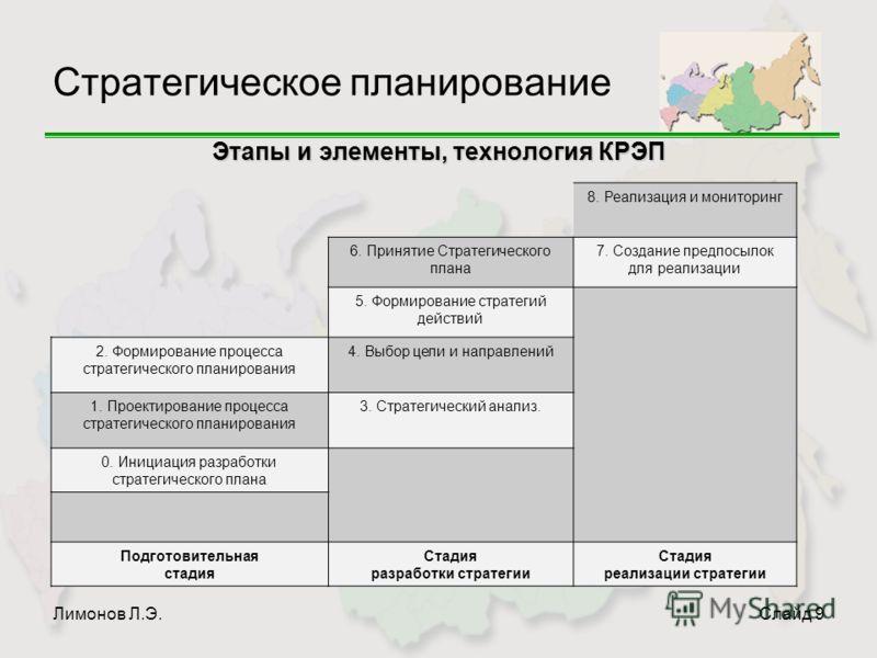 Лимонов Л.Э.Слайд 9 Стратегическое планирование Этапы и элементы, технология КРЭП 8. Реализация и мониторинг 6. Принятие Стратегического плана 7. Создание предпосылок для реализации 5. Формирование стратегий действий 2. Формирование процесса стратеги