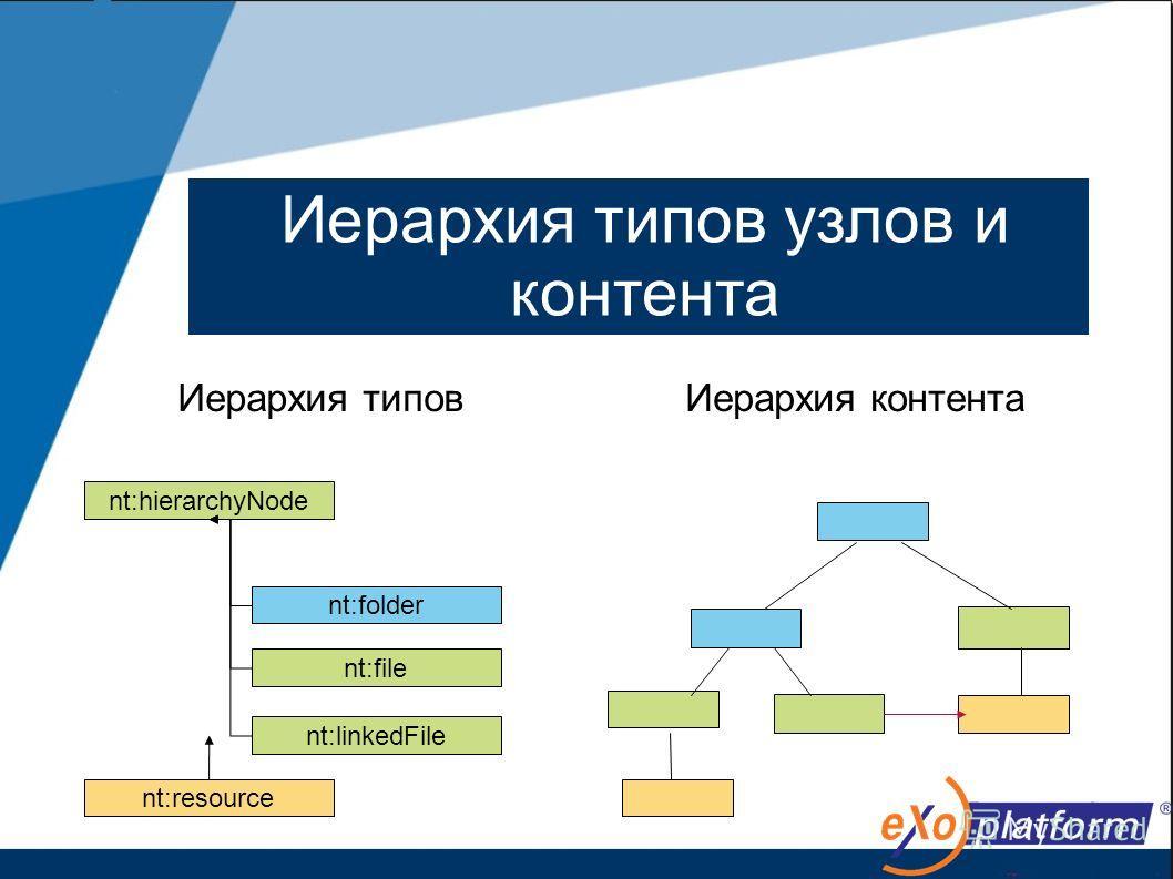 13 Иерархия типов Иерархия контента nt:hierarchyNode nt:folder nt:file nt:linkedFile nt:resource Иерархия типов узлов и контента