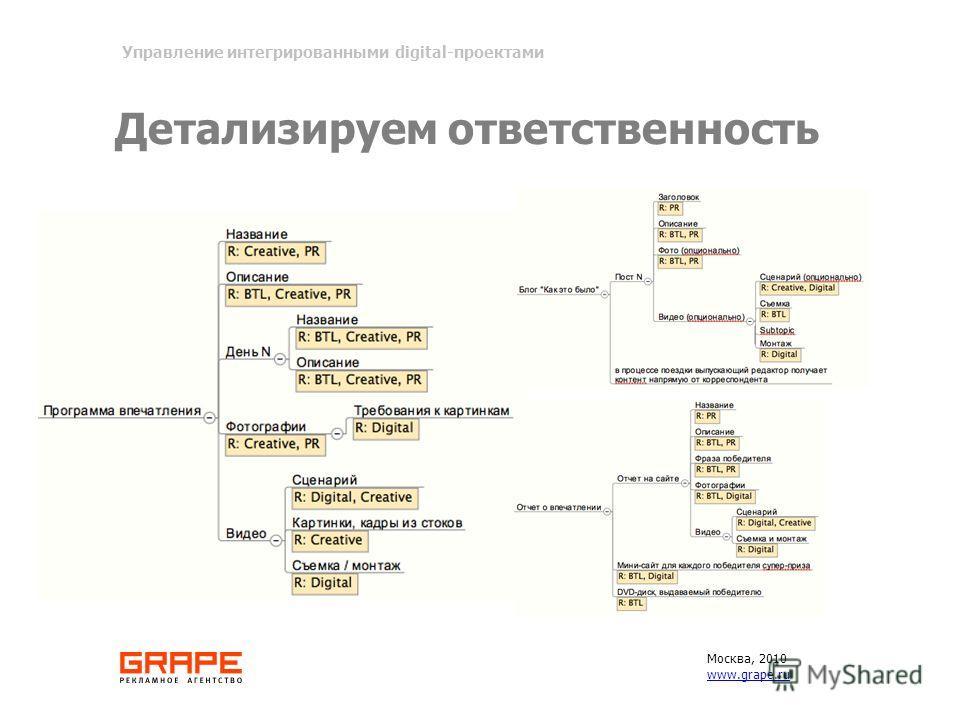 Детализируем ответственность Москва, 2010 www.grape.ru Управление интегрированными digital-проектами