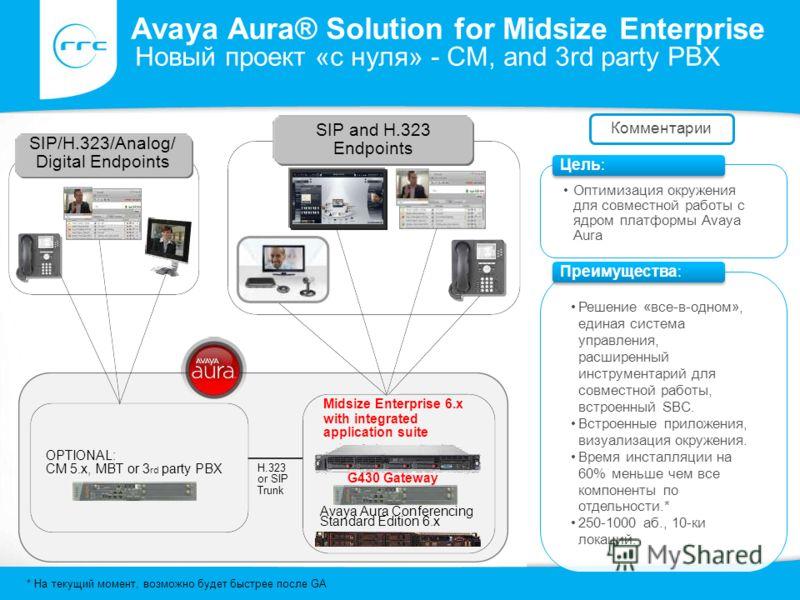 * На текущий момент, возможно будет быстрее после GA G430 Gateway SIP and H.323 Endpoints Midsize Enterprise 6.x with integrated application suite OPTIONAL: CM 5.x, MBT or 3 rd party PBX H.323 or SIP Trunk Оптимизация окружения для совместной работы