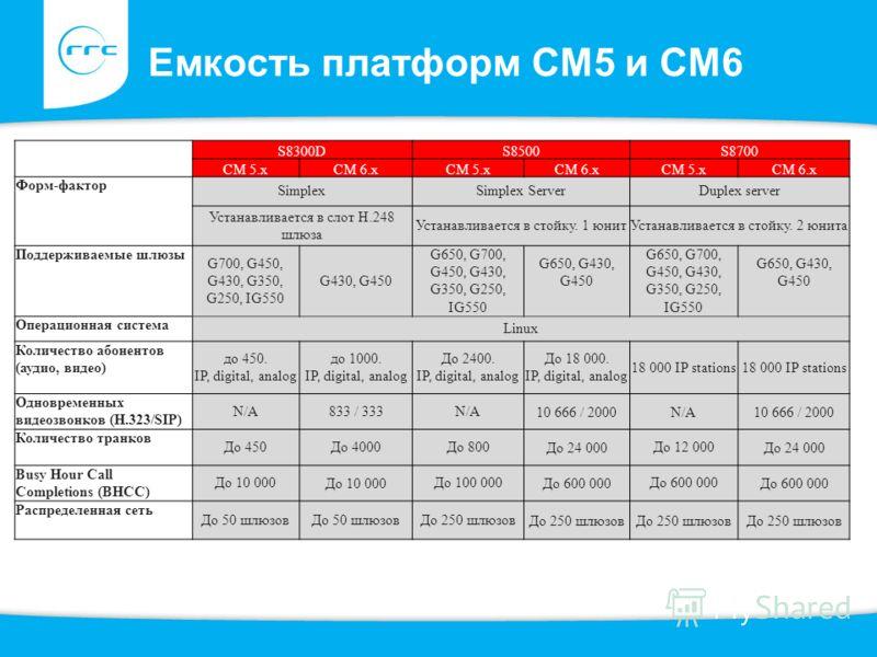 Емкость платформ СМ5 и СМ6 S8300DS8500S8700 СМ 5.хСМ 6.хСМ 5.хСМ 6.хСМ 5.хСМ 6.х Форм-фактор SimplexSimplex ServerDuplex server Устанавливается в слот Н.248 шлюза Устанавливается в стойку. 1 юнитУстанавливается в стойку. 2 юнита Поддерживаемые шлюзы