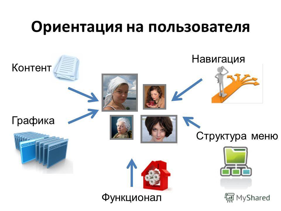 Ориентация на пользователя Структура меню Графика Навигация Контент Функционал