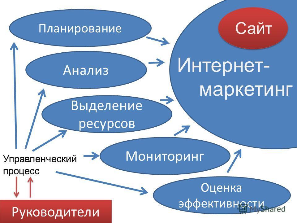 Планирование Анализ Выделение ресурсов Мониторинг Оценка эффективности Управленческий процесс Сайт Интернет- маркетинг Руководители