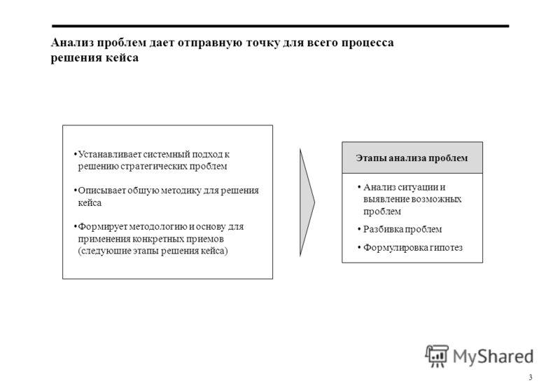 3 Анализ проблем дает отправную точку для всего процесса решения кейса Устанавливает системный подход к решению стратегических проблем Описывает общую методику для решения кейса Формирует методологию и основу для применения конкретных приемов (следую