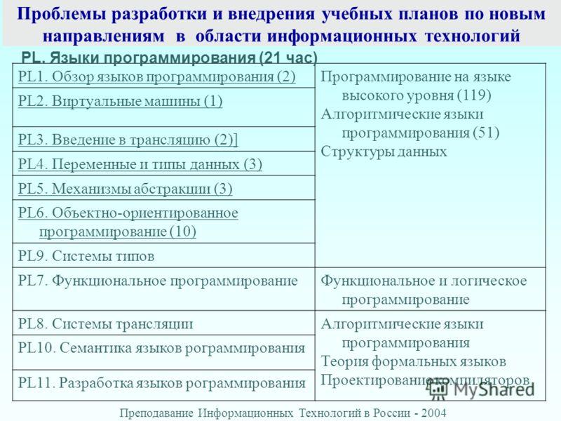 Проблемы разработки и внедрения учебных планов по новым направлениям в области информационных технологий Преподавание Информационных Технологий в России - 2004 PL1. Обзор языков программирования (2)Программирование на языке высокого уровня (119) Алго