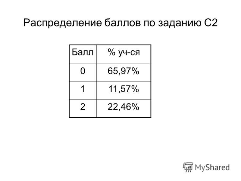 Распределение баллов по заданию С2 Балл% уч-ся 065,97% 111,57% 222,46%